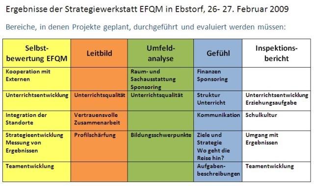 Ergebnisse des Strategieworkshops